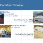 SMMC COVID Facilities timeline